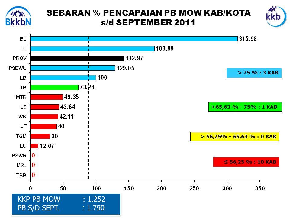 KKP PB MOW : 1.252 PB S/D SEPT.