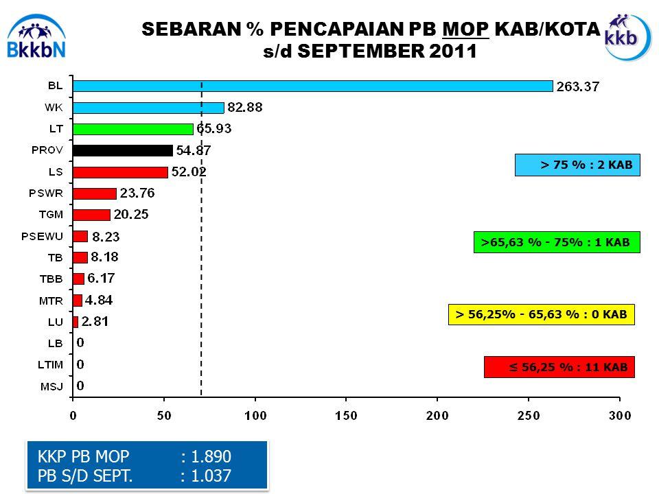 SEBARAN % PENCAPAIAN PB MOP KAB/KOTA s/d SEPTEMBER 2011 KKP PB MOP : 1.890 PB S/D SEPT.