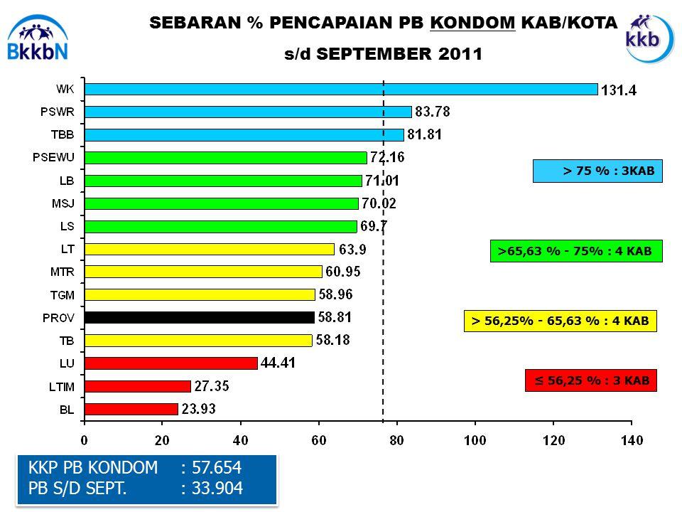SEBARAN % PENCAPAIAN PB KONDOM KAB/KOTA s/d SEPTEMBER 2011 KKP PB MOP : 1.890 PB S/D JUNI : 290 KKP PB MOP : 1.890 PB S/D JUNI : 290 KKP PB KONDOM : 57.654 PB S/D SEPT.
