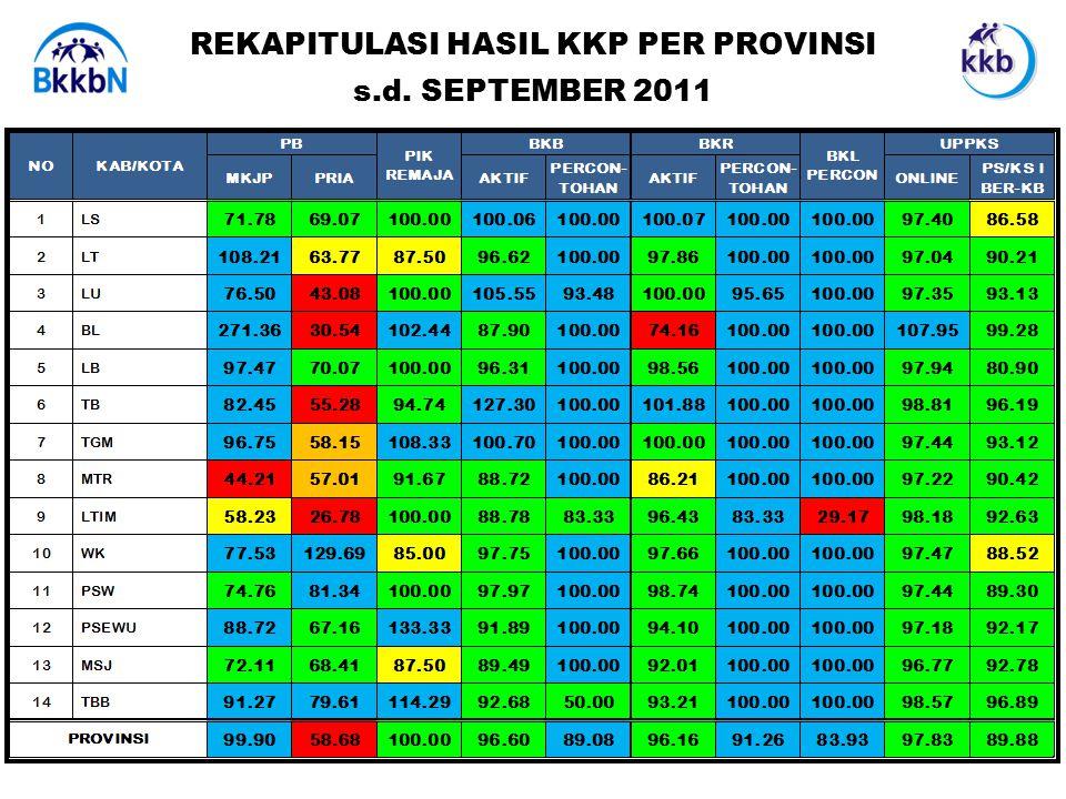 REKAPITULASI HASIL KKP PER PROVINSI s.d. SEPTEMBER 2011