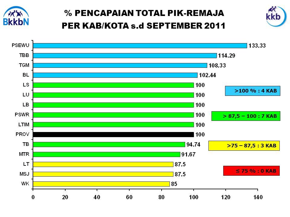 % PENCAPAIAN TOTAL PIK-REMAJA PER KAB/KOTA s.d SEPTEMBER 2011 ≤ 75 % : 0 KAB >100 % : 4 KAB > 87,5 – 100 : 7 KAB >75 – 87,5 : 3 KAB