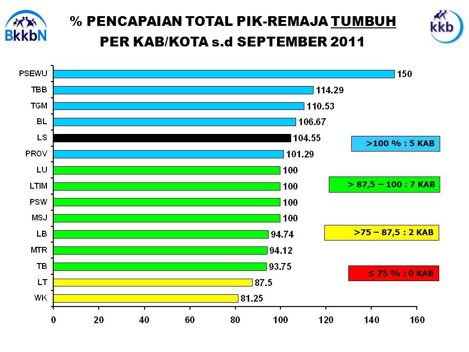 % PENCAPAIAN TOTAL PIK-REMAJA TUMBUH PER KAB/KOTA s.d SEPTEMBER 2011 ≤ 75 % : 0 KAB >100 % : 5 KAB > 87,5 – 100 : 7 KAB >75 – 87,5 : 2 KAB