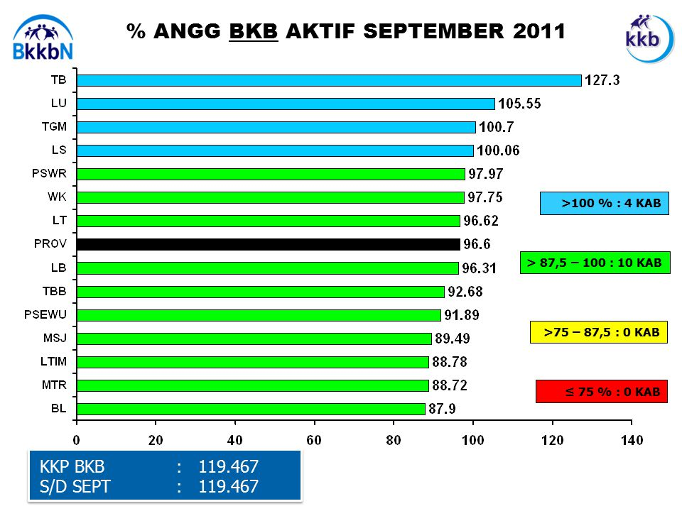 % ANGG BKB AKTIF SEPTEMBER 2011 KKP BKB: 119.467 S/D SEPT : 119.467 ≤ 75 % : 0 KAB >100 % : 4 KAB > 87,5 – 100 : 10 KAB >75 – 87,5 : 0 KAB