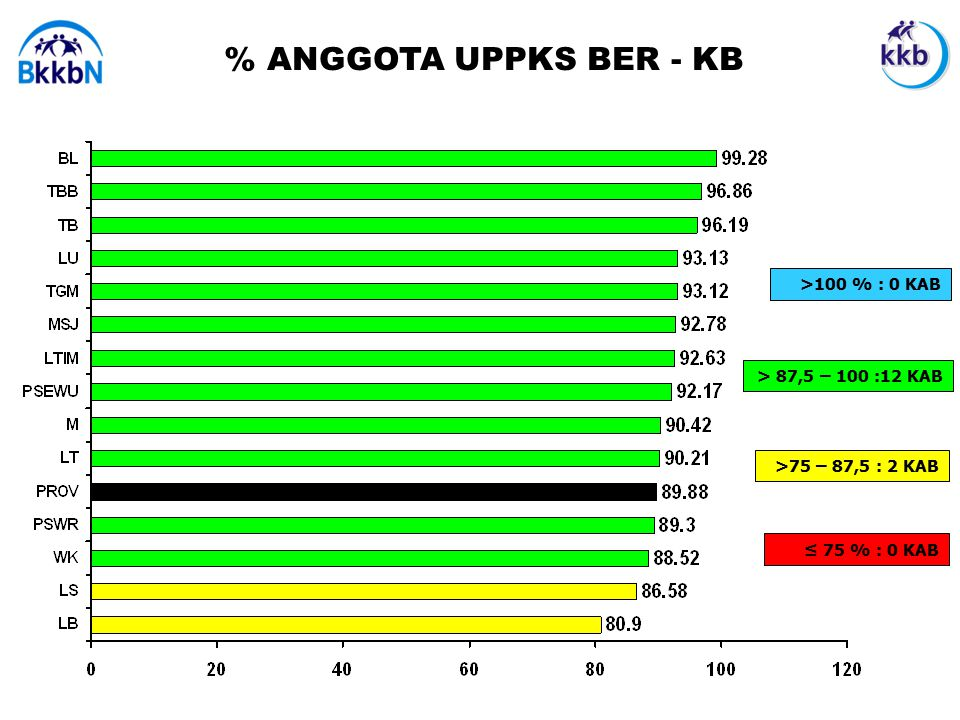 % ANGGOTA UPPKS BER - KB ≤ 75 % : 0 KAB >100 % : 0 KAB > 87,5 – 100 :12 KAB >75 – 87,5 : 2 KAB