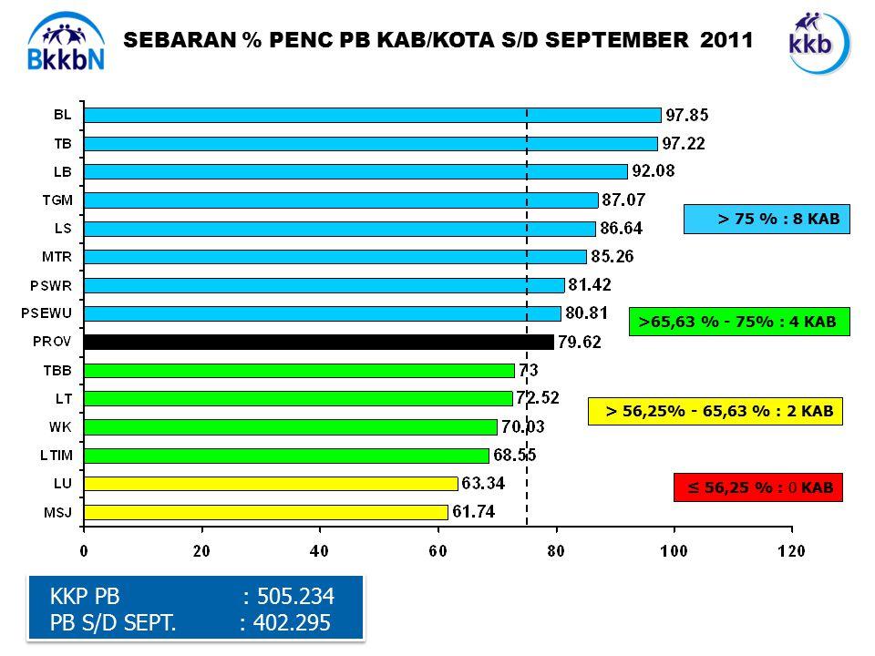 SEBARAN % PENC PB KAB/KOTA S/D SEPTEMBER 2011 KKP PB : 505.234 PB S/D SEPT.