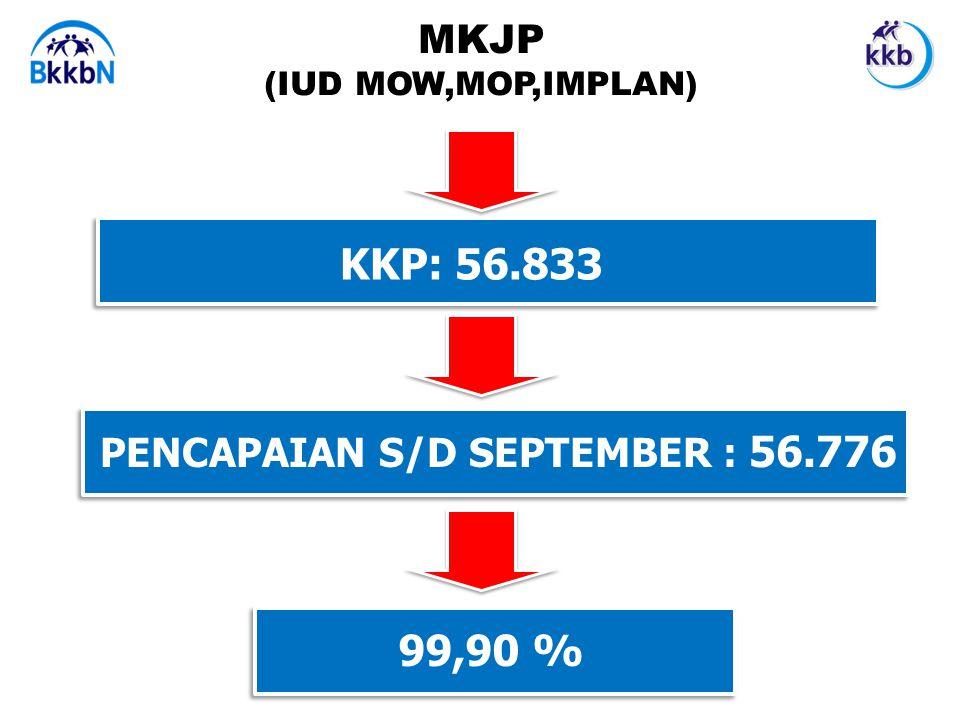 MKJP (IUD MOW,MOP,IMPLAN) KKP: 56.833 PENCAPAIAN S/D SEPTEMBER : 56.776 99,90 %
