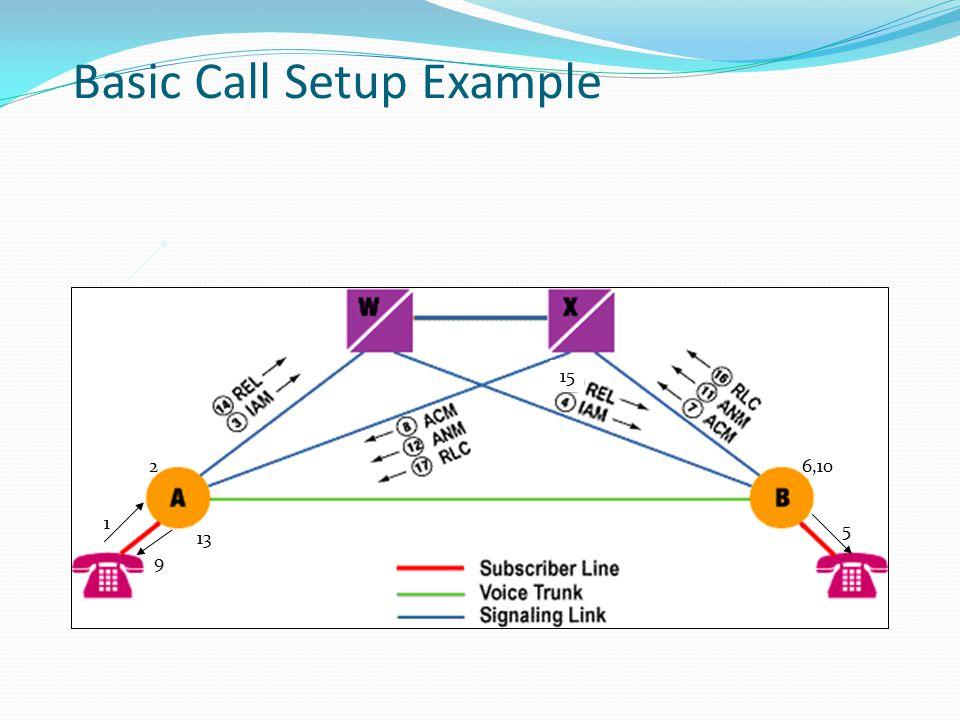 Basic Call Setup Example 1 6,10 9 2 5 13 15