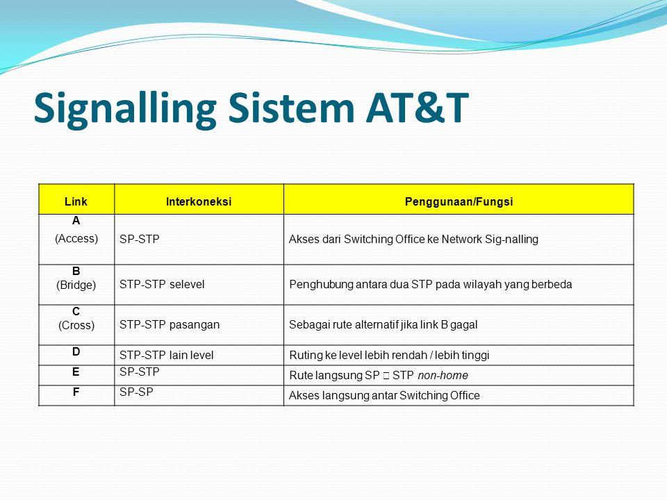 Signalling Sistem AT&T LinkInterkoneksiPenggunaan/Fungsi A (Access) SP-STPAkses dari Switching Office ke Network Sig-nalling B (Bridge) STP-STP selevelPenghubung antara dua STP pada wilayah yang berbeda C (Cross) STP-STP pasanganSebagai rute alternatif jika link B gagal D STP-STP lain levelRuting ke level lebih rendah / lebih tinggi ESP-STP Rute langsung SP  STP non-home FSP-SP Akses langsung antar Switching Office