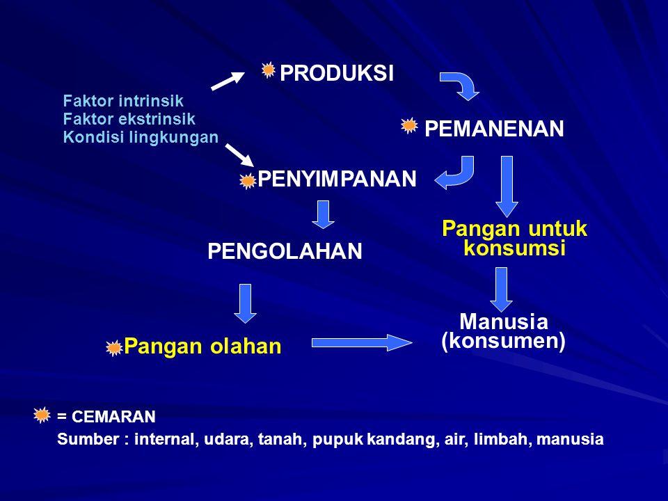 PRODUKSI = CEMARAN Sumber : internal, udara, tanah, pupuk kandang, air, limbah, manusia PEMANENAN PENYIMPANAN PENGOLAHAN Pangan untuk konsumsi Manusia