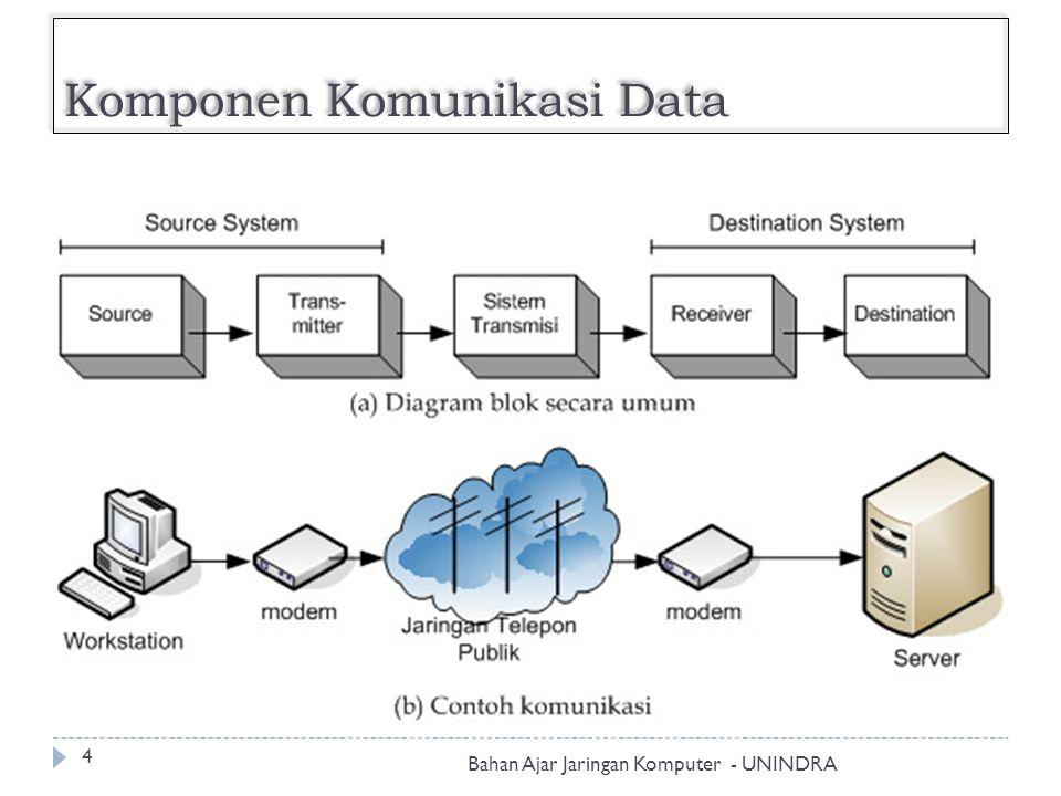 Komponen Komunikasi Data Bahan Ajar Jaringan Komputer - UNINDRA 5 Unsur- Unsur Source Transmitter Sistem Transmisi Receiver Destination