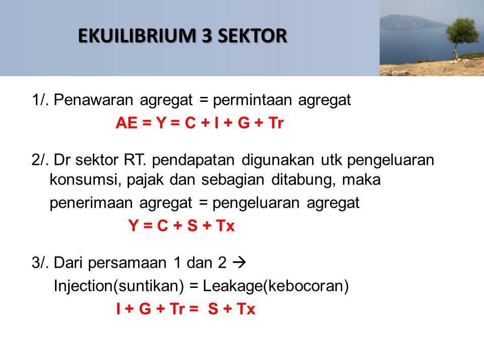 EKUILIBRIUM 3 SEKTOR 1/. Penawaran agregat = permintaan agregat AE = Y = C + I + G + Tr 2/. Dr sektor RT. pendapatan digunakan utk pengeluaran konsums