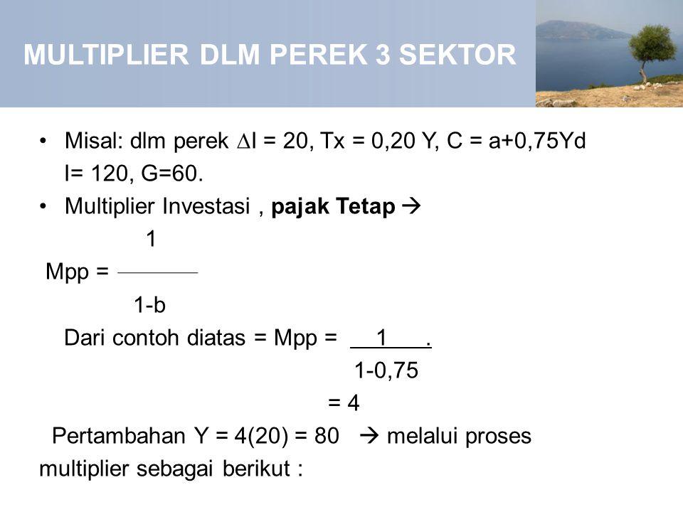 MULTIPLIER DLM PEREK 3 SEKTOR Misal: dlm perek ∆I = 20, Tx = 0,20 Y, C = a+0,75Yd I= 120, G=60. Multiplier Investasi, pajak Tetap  1 Mpp = 1-b Dari c