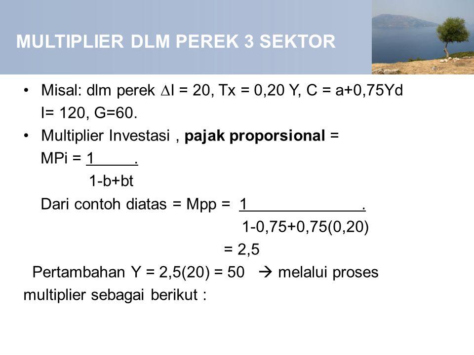 MULTIPLIER DLM PEREK 3 SEKTOR Misal: dlm perek ∆I = 20, Tx = 0,20 Y, C = a+0,75Yd I= 120, G=60. Multiplier Investasi, pajak proporsional = MPi = 1. 1-
