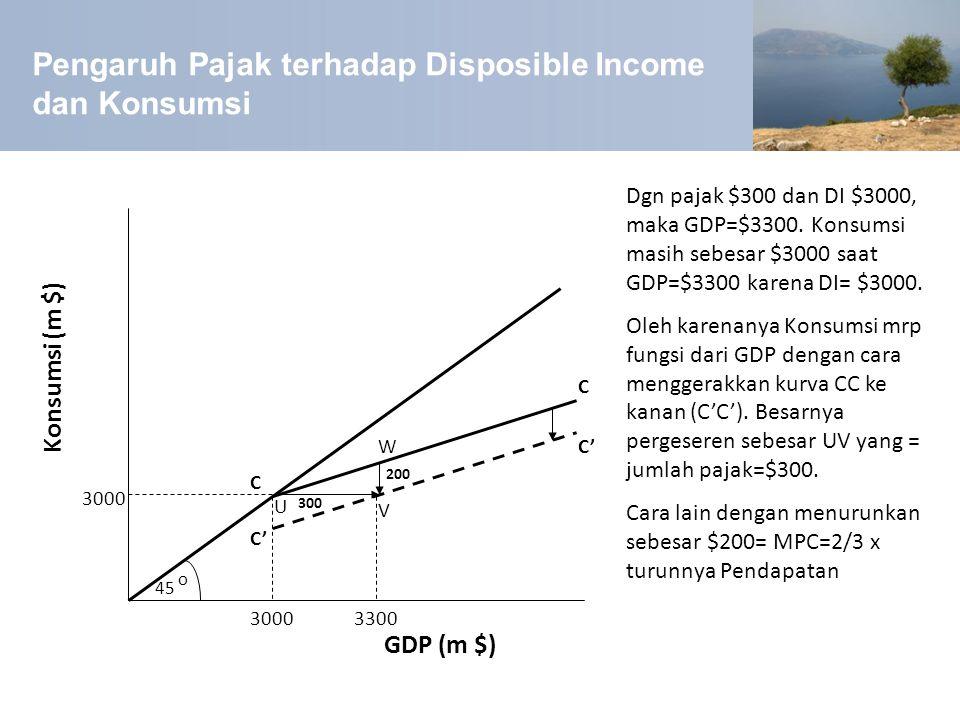 Pengaruh Pajak terhadap Disposible Income dan Konsumsi W V U 45 C' o C C 3000 300 200 Konsumsi (m $) GDP (m $) Dgn pajak $300 dan DI $3000, maka GDP=$