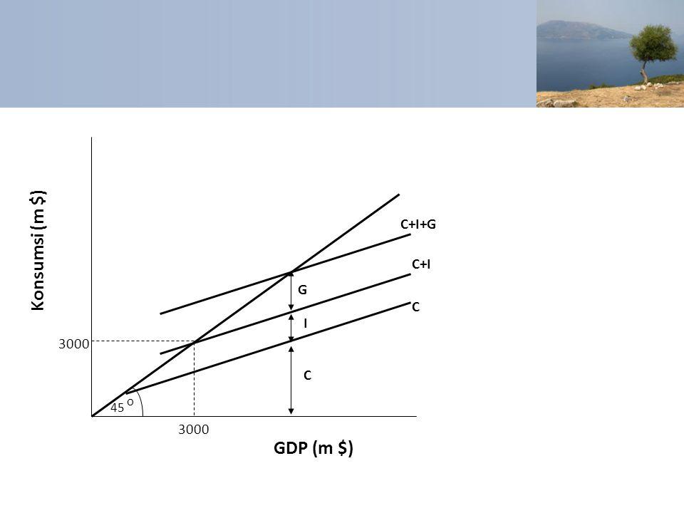 45 C o C+I 3000 Konsumsi (m $) GDP (m $) C+I+G C I G