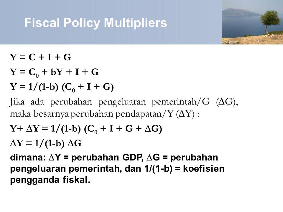 Fiscal Policy Multipliers Y = C + I + G Y = C 0 + bY + I + G Y = 1/(1-b) (C 0 + I + G) Jika ada perubahan pengeluaran pemerintah/G (∆G), maka besarnya