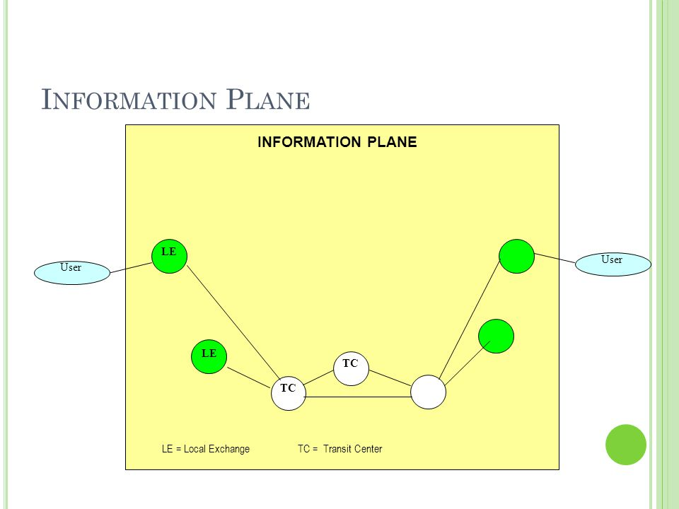 I NFORMATION P LANE User LE INFORMATION PLANE LE = Local ExchangeTC = Transit Center TC