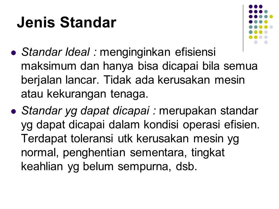 Jenis Standar Standar Ideal : menginginkan efisiensi maksimum dan hanya bisa dicapai bila semua berjalan lancar.