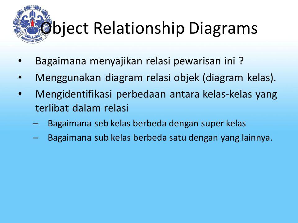 Object Relationship Diagrams Bagaimana menyajikan relasi pewarisan ini ? Menggunakan diagram relasi objek (diagram kelas). Mengidentifikasi perbedaan