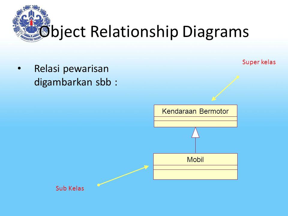 Object Relationship Diagrams Relasi pewarisan digambarkan sbb : Super kelas Sub Kelas Kendaraan Bermotor Mobil