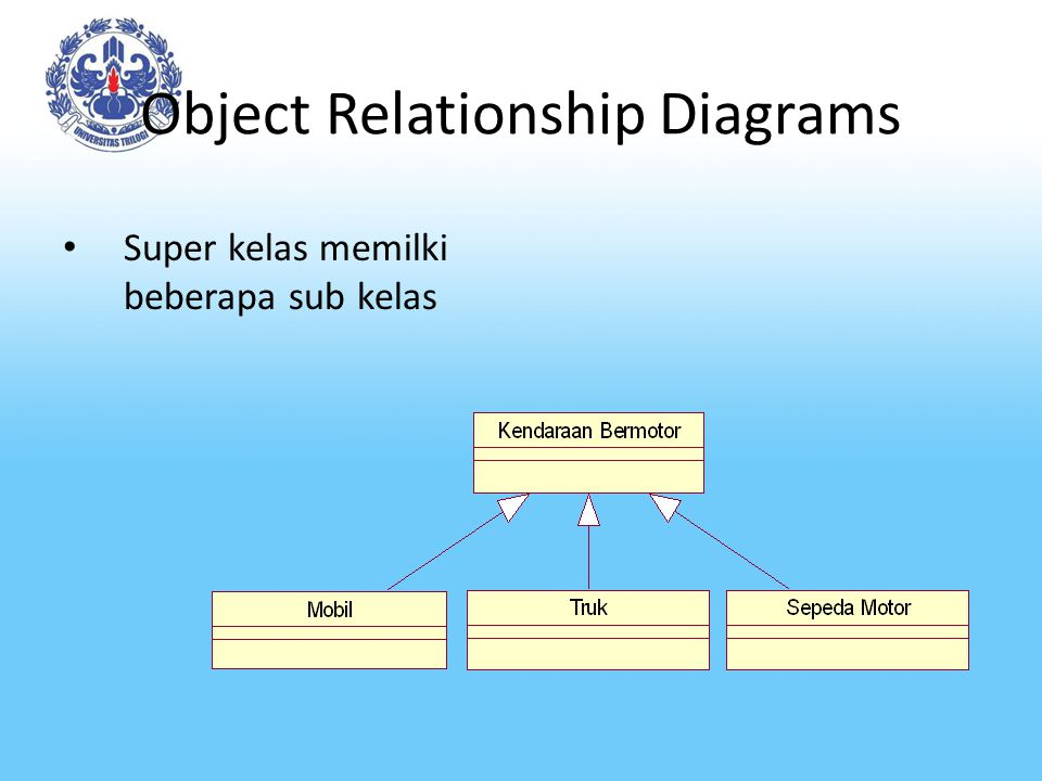 Object Relationship Diagrams Super kelas memilki beberapa sub kelas