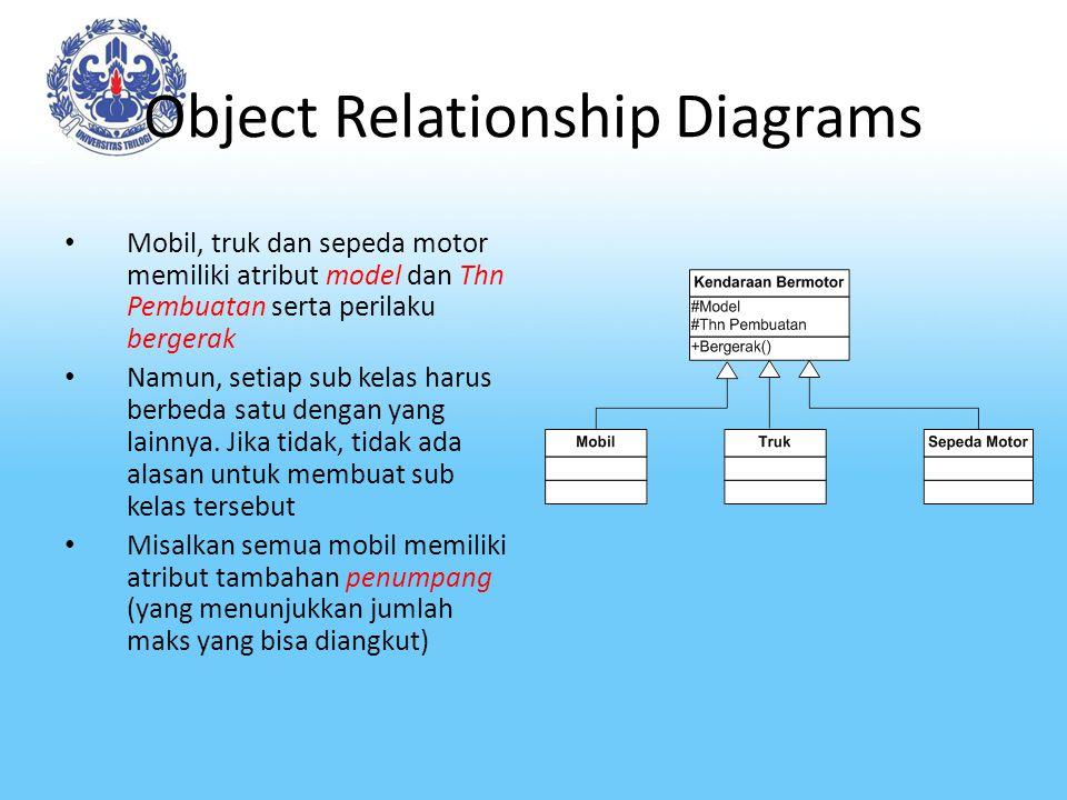 Object Relationship Diagrams Mobil, truk dan sepeda motor memiliki atribut model dan Thn Pembuatan serta perilaku bergerak Namun, setiap sub kelas har