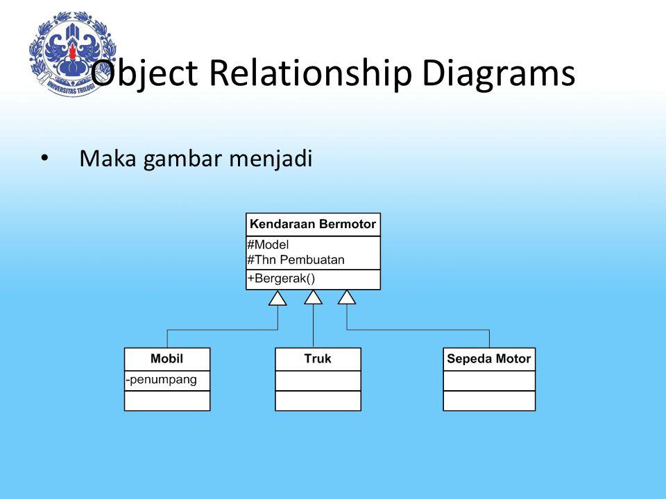 Object Relationship Diagrams Maka gambar menjadi