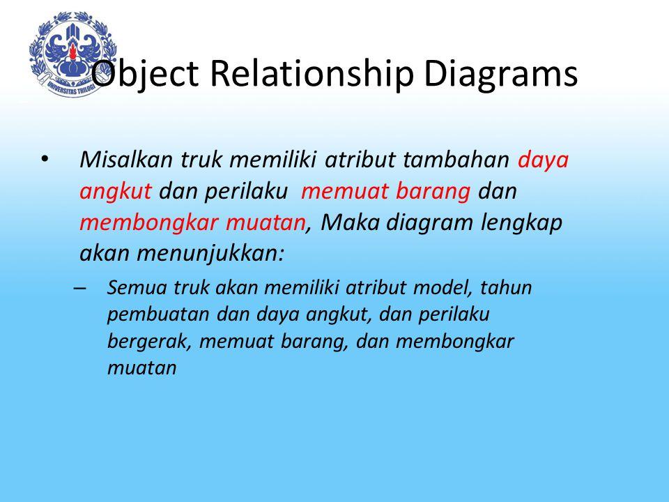 Object Relationship Diagrams Misalkan truk memiliki atribut tambahan daya angkut dan perilaku memuat barang dan membongkar muatan, Maka diagram lengka
