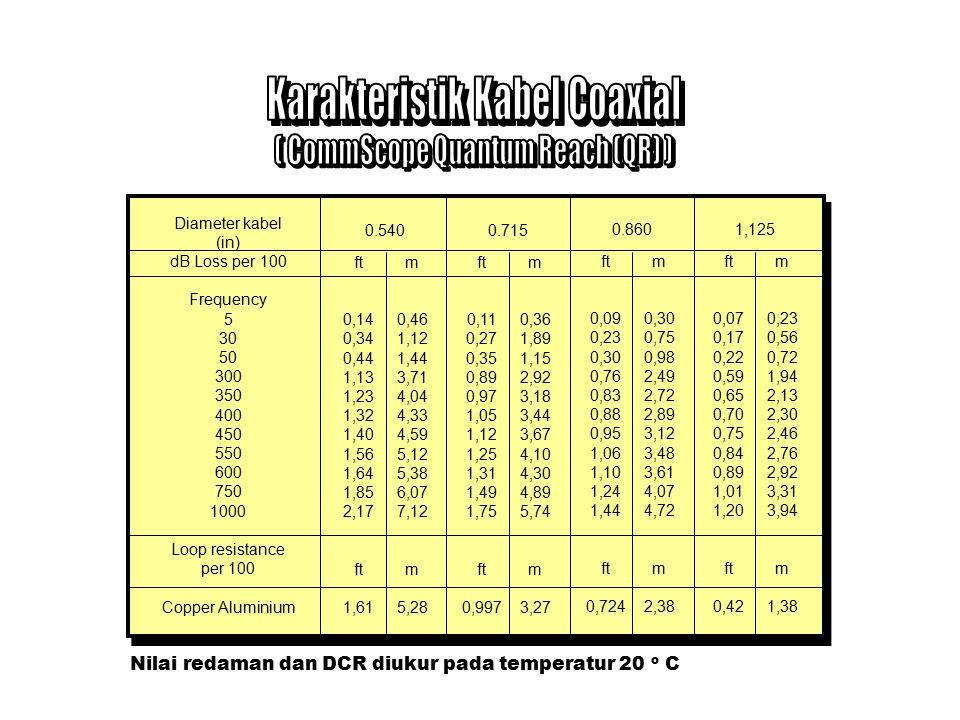 Diameter kabel (in) dB Loss per 100 Frequency 5 30 50 300 350 400 450 550 600 750 1000 Loop resistance per 100 Copper Aluminium Solid Copper 0.440 ft 0,17 0,41 0,53 1,33 1,44 1,54 1,64 1,81 1,90 2,13 2,49 ft 1,92 1,36 m 0,56 1,35 1,74 4,36 4,72 5,05 5,38 5,94 6,23 6,99 8,17 m 6,30 4,46 0.500 ft 0,14 0,35 0,46 1,14 1,23 1,32 1,40 1,55 1,63 1,83 2,15 ft 1,46 1,06 m 0,46 1,15 1,51 3,74 4,04 4,33 4,59 5,09 5,35 6,00 7,05 m 4,79 3,48 0.650 ft 0,11 0,28 0,36 0,91 0,99 1,06 1,13 1,25 1,34 1,50 1,77 ft 0,97 0,72 m 0,36 0,92 1,18 2,99 3,25 3,48 3,71 4,10 4,40 4,92 5,81 m 3,18 2,36 0.440 ft 0,10 0,25 0,32 0,79 0,86 0,91 0,97 1,08 1,11 1,25 1,47 ft 0,68 0,50 m 0,33 0,82 1,05 2,59 2,82 2,99 3,18 3,54 3,64 4,10 4,82 m 2,23 1,64 0.440 ft 0,07 0,18 0,23 0,60 0,65 0,70 0,74 0,82 0,87 0,97 1,16 ft 0,41 0,31 m 0,23 0,59 0,75 1,97 2,13 2,30 2,43 2,69 2,85 3,18 3,81 m 1,35 1,02 Nilai redaman dan DCR diukur pada temperatur 20 o C