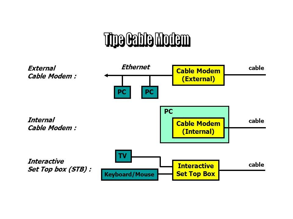 Perangkat pelanggan untuk menerima data dari jaringan HFC.