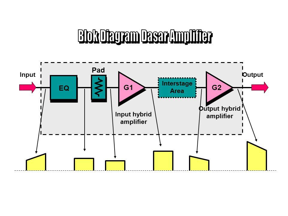 Memperkuat sinyal RF yang telah mengalami pelemahan/peredaman pada kabel coaxial.