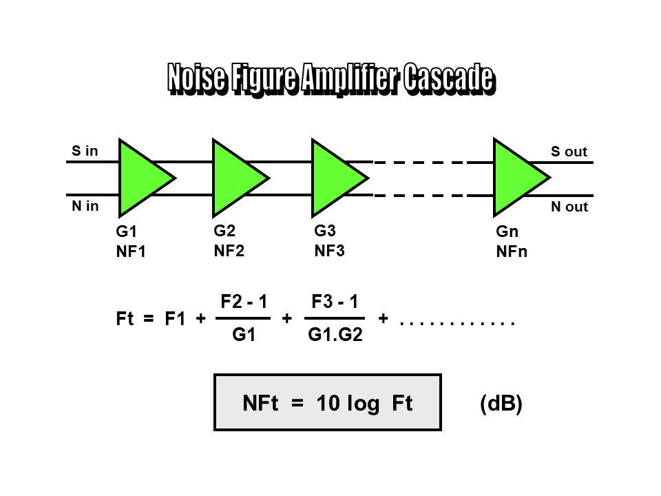 G Ne S in N in S out N out Noise Factor = F = Sin / Nin Sout / Nout Amplifier ideal --> F = 1 Amplifier tidak ideal --> F > 1 Noise Figure = NF = 10 log (Noise Factor) ( dB )