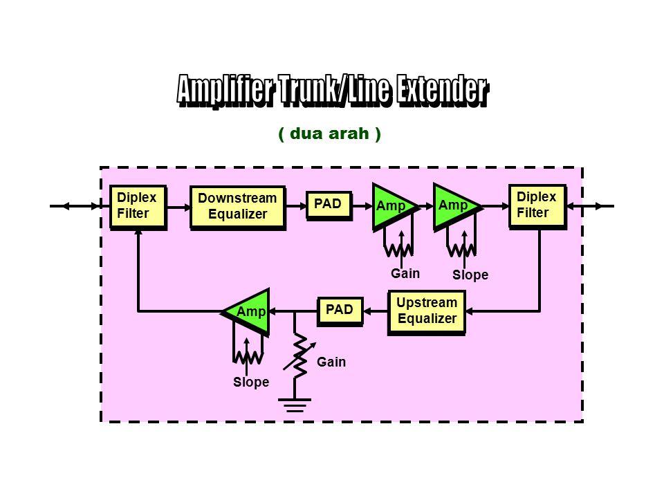 Amplifier Trunk Coaxial Trunk Coaxial Trunk FF Coaxial Trunk Coaxial Distribusi FFSP Amplifier Bridger Coaxial Trunk Coaxial Trunk Coaxial Distribusi Amplifier Trunk & Bridger F FF SP DC