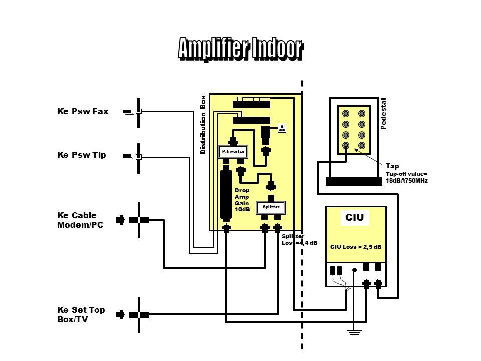 Type MAX037G Trunk & Bridger Amp (Pedestal) Type MAX030G Bridger Amp (Pedestal) Trunk & Bridger Amp (Kabel Udara) Bridger Amp (Kabel Udara) Line Extender Amp (Kabel Udara)