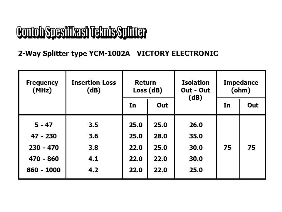 100 % daya sinyal 50 % daya sinyal 2-Way Splitter 4-Way Splitter 8-Way Splitter Simbol 2-Way Splitter