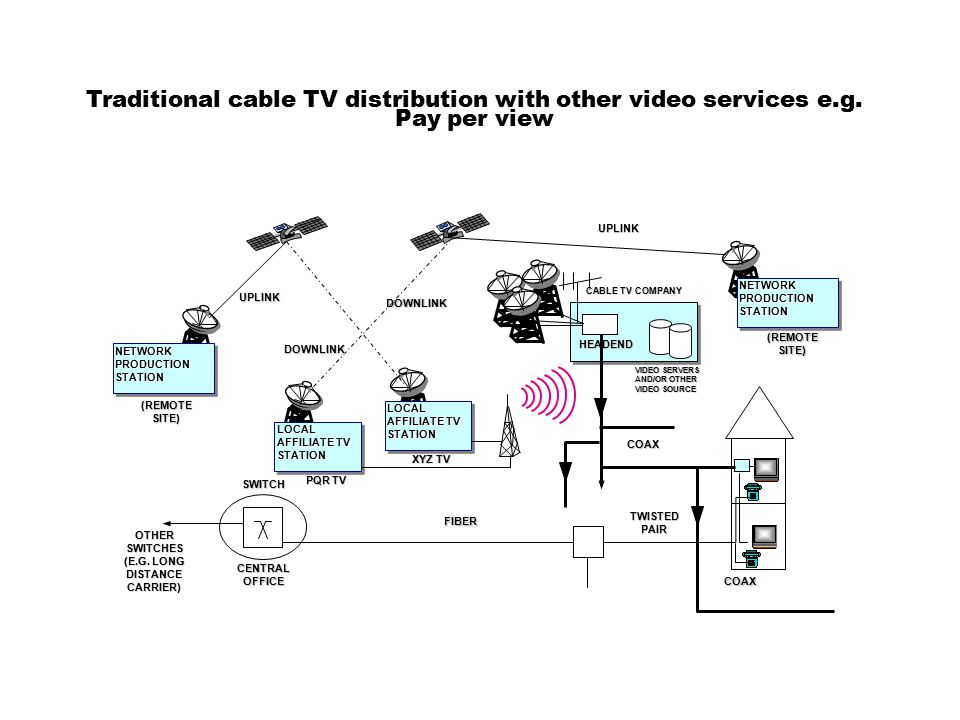 Traditional TV distribution with cable service LOCAL AFFILIATE TV STATION NETWORK PRODUCTION STATION SWITCH CENTRAL OFFICE OTHER SWITCHES (E.G. LONG D
