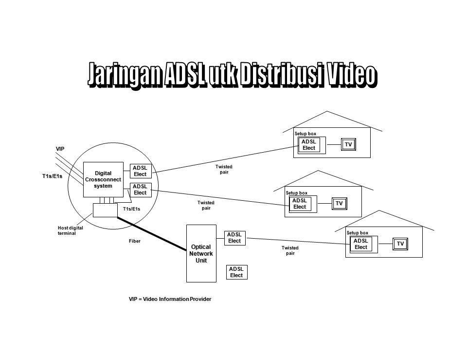 Menggunakan jaringan kabel eksisting Sangat dipengaruhi oleh karakteristik pair kabel Diperlukan perangkat tambahan (ADSL, VDSL) Kapasitas dan jarak jangakauan sangat terbatas Menggunakan jaringan kabel eksisting Sangat dipengaruhi oleh karakteristik pair kabel Diperlukan perangkat tambahan (ADSL, VDSL) Kapasitas dan jarak jangakauan sangat terbatas