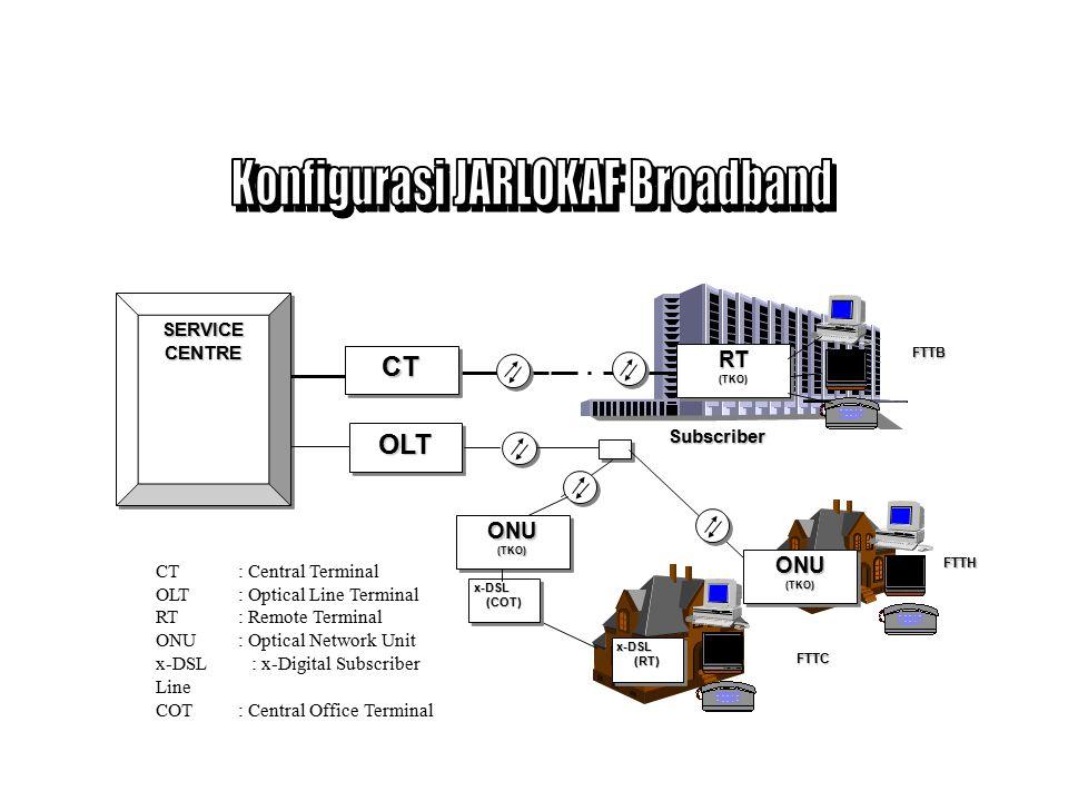 Adalah jaringan transmisi Broadband yang merupakan gabungan antara fiber optik dan pair kabel.