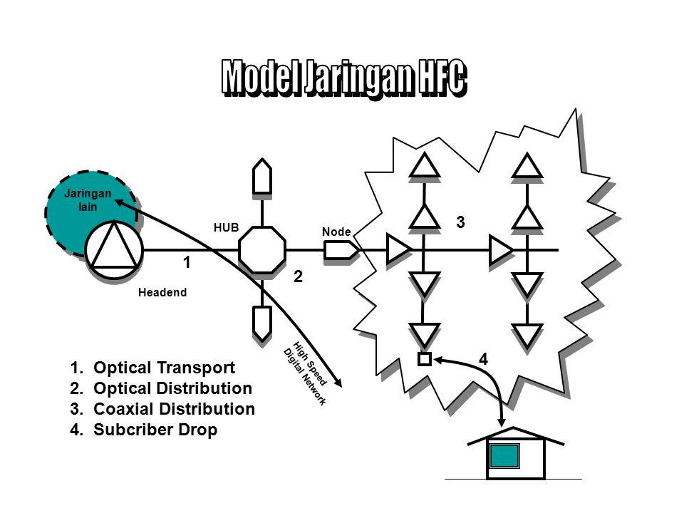 Jaringan kabel Serat Optik mempunyai bentuk Star atau Ring.