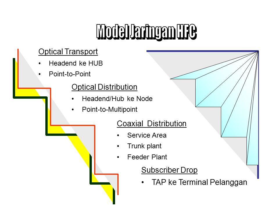 Headend Jaringan lain HUB Node 1.Optical Transport 2.