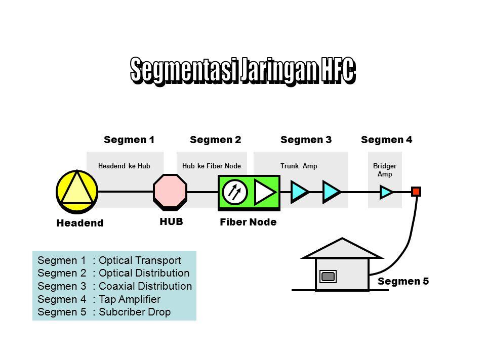 Keterangan : HE = Head End PH = Primary Hub DH = Sub Hub FN = Fiber Node PH SH HE FN Jaringan Fiber (Star) Jaringan Coax (Tree)