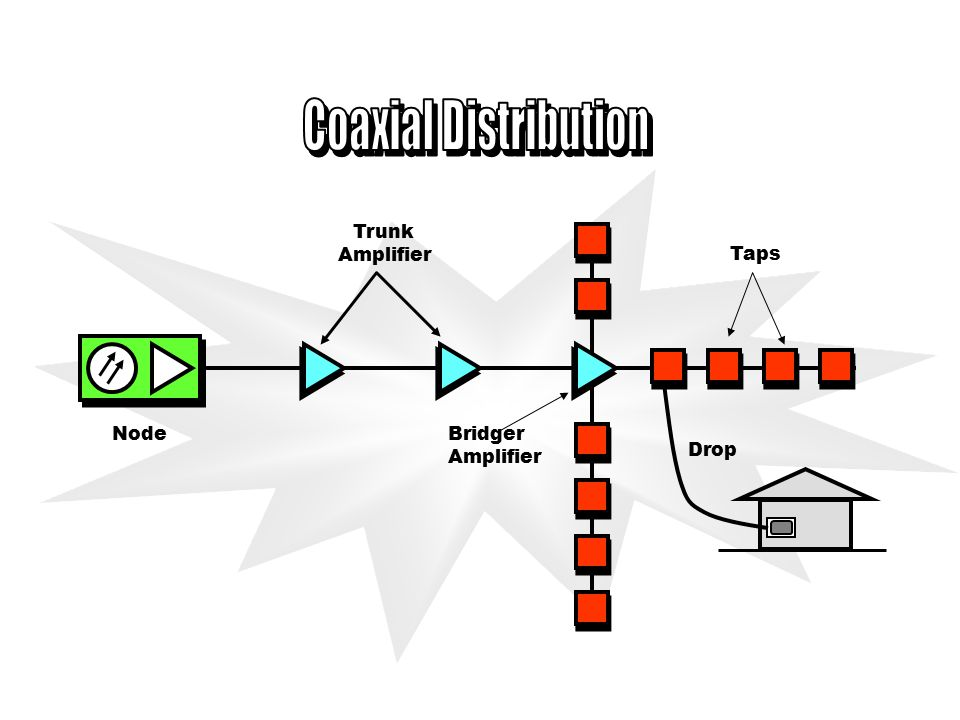 Optical Node Power supply Teknologi Optik Analog Link dengan jarak pendek, biasanya radius sekitar 3,2 km, sehingga link Hub-ke-Node mempunyai rentang 3,2 s/d 6,5 km.