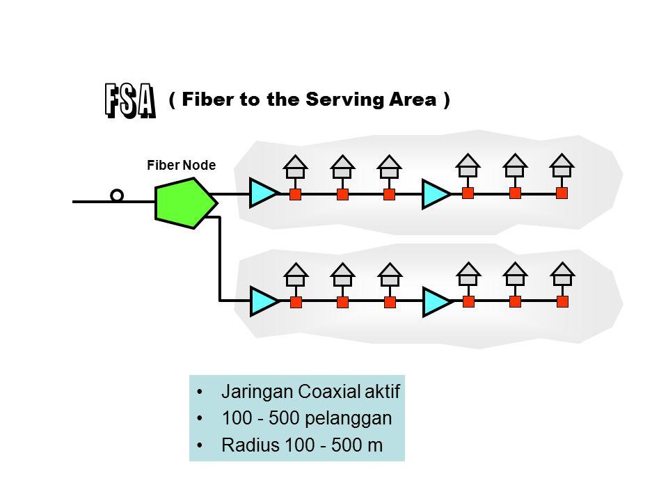 Jaringan Coaxial passive 30 - 100 pelanggan Radius < 100 m ( Fiber to Feeder ) Fiber Node