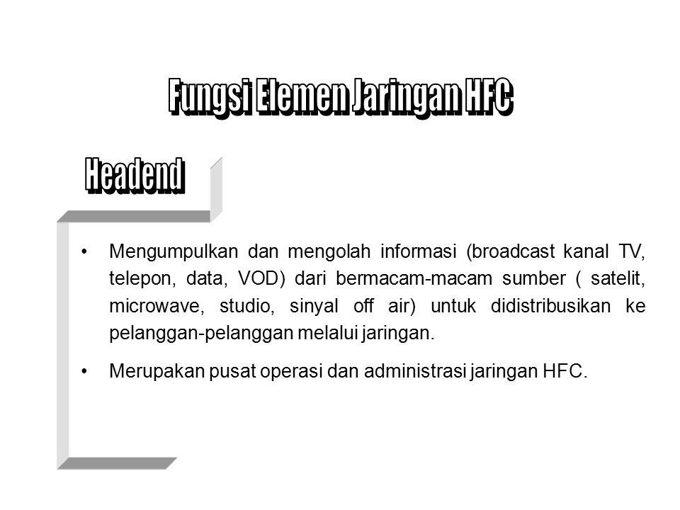 nHead End nDistribution Hub nFiber Node nJaringan Coaxial nJaringan Drop Pelanggan