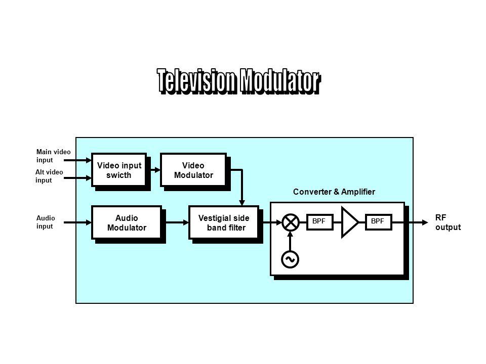 LNA Low Noise Block Down Converter (LNBC) Frequency Discriminator Frequency Discriminator 2nd Down Converter 2nd Down Converter Video Processor Video Processor Audio Discriminator Audio Discriminator 1st Down Converter 1st Down Converter 70 MHz 950 - 1450 MHz 3,7 - 4,2 GHz 0 - 4,5 MHz 6,8 MHz Video Audio Baseband signal Satellite Receiver