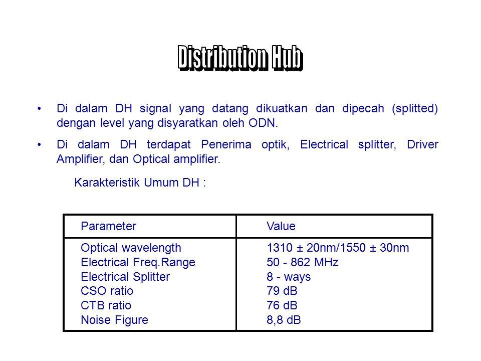 Distribution Hub mempunyai fungsi mendistribusikan signal ke beberapa lokasi dengan media fiber optik.