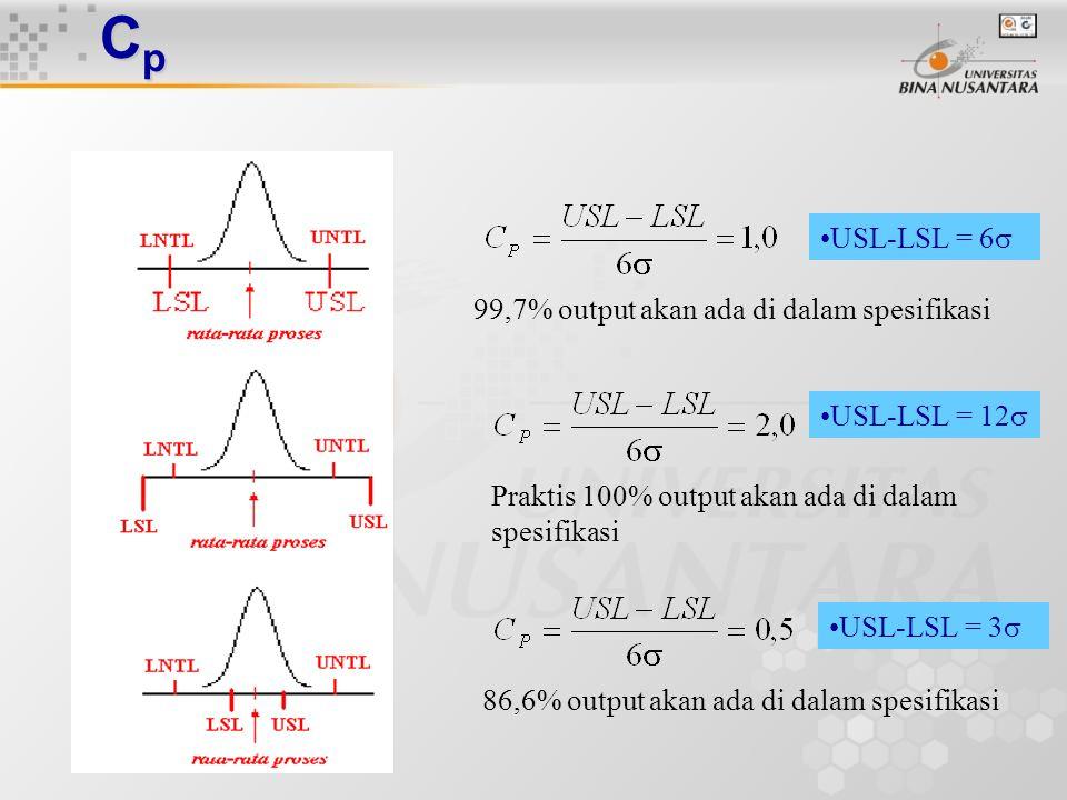 CpCpCpCp Suatu proses diduga mempunyai simpangan baku sebesar 1,5.