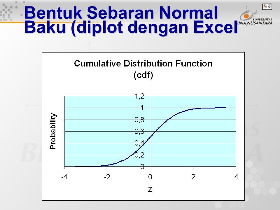 Bentuk Sebaran Normal Baku (diplot dengan Excel)