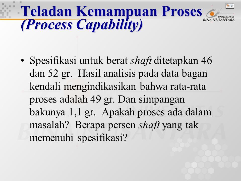 Teladan Kemampuan Proses (Process Capability) Contoh kasus: Tim perancang menetapkan batas spesifikasi untuk shaft yang diproduksinya adalah 0,75  0,04 cm.