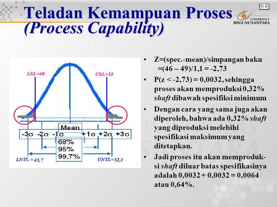 Teladan Kemampuan Proses (Process Capability) Spesifikasi untuk berat shaft ditetapkan 46 dan 52 gr.
